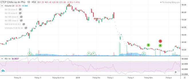 Cổ phiếu Đất Xanh (DXG), Gilimex (Gil)… giảm mạnh sau tin phát hành riêng lẻ ảnh 3
