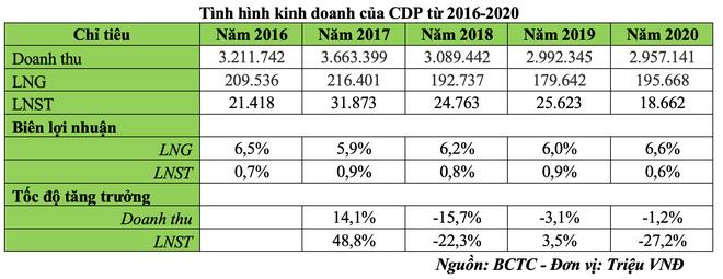 Khó khăn tiếp tục bủa vây Codupha (CDP) sau cơn sốt cổ phiếu dược ảnh 1