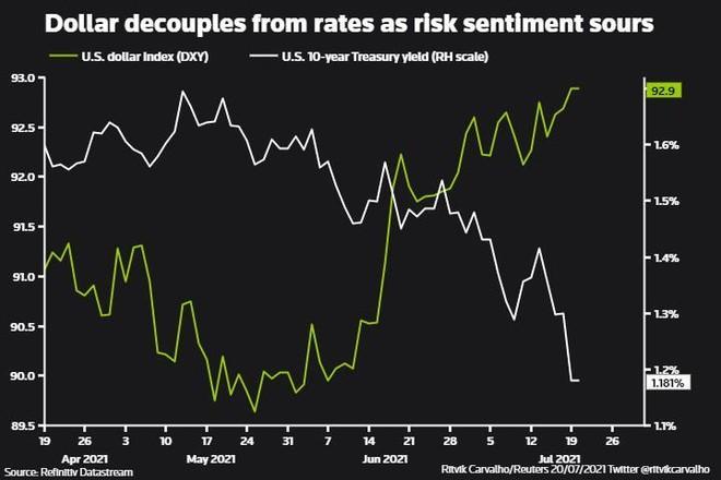 Những dấu hiệu cảnh báo sự phục hồi kinh tế toàn cầu đang gặp trở ngại ảnh 2