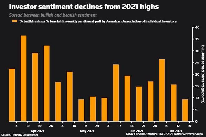 Những dấu hiệu cảnh báo sự phục hồi kinh tế toàn cầu đang gặp trở ngại ảnh 3