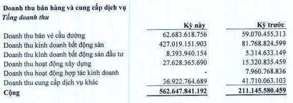 Phát triển Hạ tầng Kỹ thuật (IJC): Lợi nhuận quý II/2021 tăng gấp hơn 3 lần cùng kỳ ảnh 1
