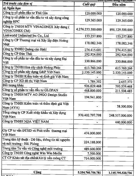Vinaconex ITC (VCR): Quý II/2021 tiếp tục không ghi nhận doanh thu thuần, lỗ hơn 3,5 tỷ đồng ảnh 1