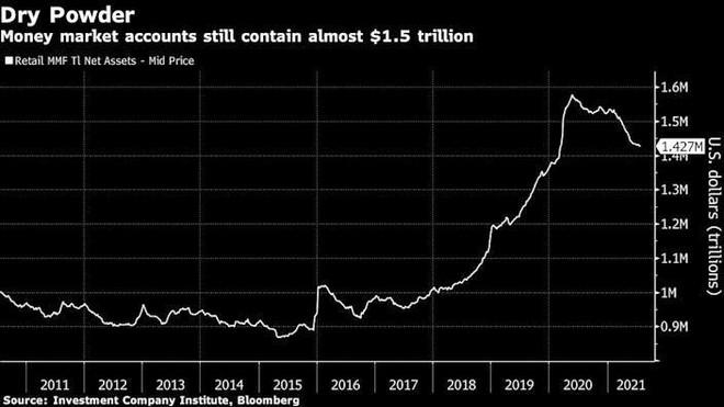 Hàng nghìn tỷ USD đang chực chờ giải ngân vào thị trường chứng khoán ảnh 1