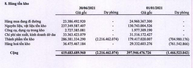 Nhựa Bình Minh (BMP): 6 tháng đầu năm, dòng tiền âm kỷ lục 193,7 tỷ đồng từ năm 2005 tới nay ảnh 1