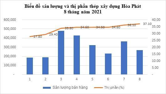 Thị phần thép xây dựng Hòa Phát (HPG) tăng lên 37% ảnh 1