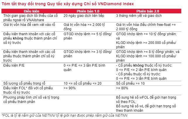 SSI Research ước tính Quỹ VFMVN Diamond ETF sẽ loại LPB và thêm mới OCB ảnh 2