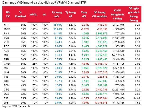 SSI Research ước tính Quỹ VFMVN Diamond ETF sẽ loại LPB và thêm mới OCB ảnh 1