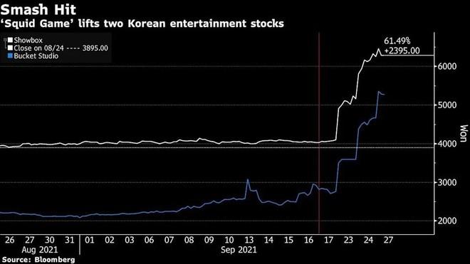 """""""Squid Game"""" khiến cổ phiếu các công ty truyền thông Hàn Quốc tăng vọt ảnh 1"""