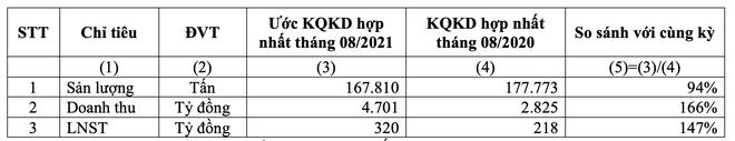 Hoa Sen (HSG): Ước tính lũy kế 11 tháng đạt 3.994 tỷ đồng lợi nhuận, hoàn thành 266% kế hoạch ảnh 1