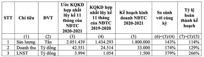 Hoa Sen (HSG): Ước tính lũy kế 11 tháng đạt 3.994 tỷ đồng lợi nhuận, hoàn thành 266% kế hoạch ảnh 2