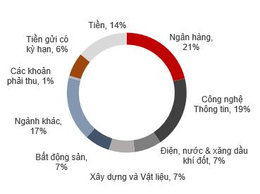 Thị trường chứng khoán phục hồi, NAV của Quỹ đầu tư cổ phiếu Techcom (TCEF) vẫn giảm ảnh 1