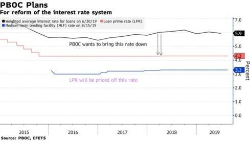 Cải cách lãi suất tác động như thế nào lên nền kinh tế Trung Quốc? ảnh 1