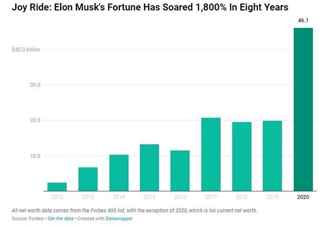 Cổ phiếu Tesla phá mốc 1.200 USD, tài sản của Elon Musk tăng 5,2 tỷ USD trong một tuần ảnh 1
