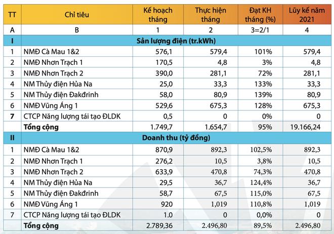 Tháng 1, PV Power ước đạt gần 2.500 tỷ đồng doanh thu, hoàn thành 89,5% chỉ tiêu ảnh 1