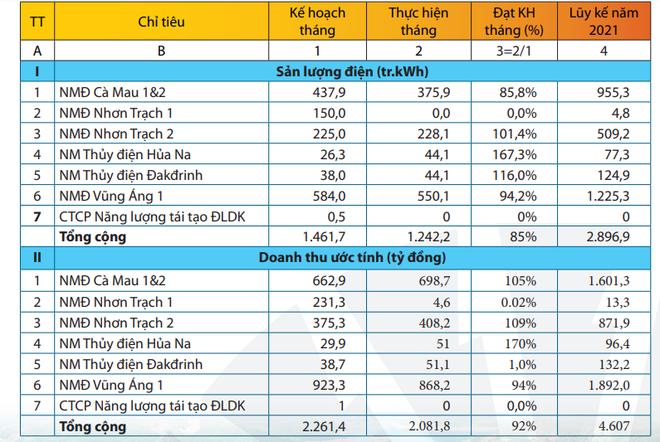 Tháng 2, PV Power (POW) tiếp tục không hoàn thành chỉ tiêu doanh thu, ước đạt 2.082 tỷ đồng ảnh 1