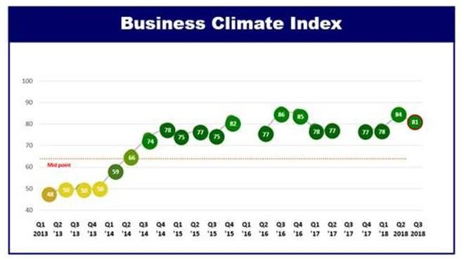 Doanh nghiệp châu Âu duy trì đánh giá tích cực về tình hình kinh doanh tại Việt Nam ảnh 1