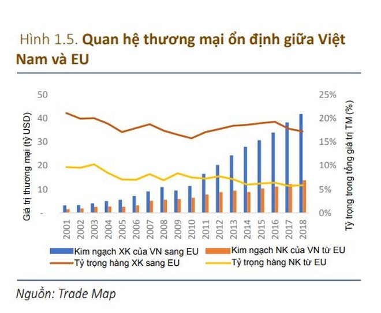 """Với Việt Nam, """"COVID-19 là nút khởi động lại và EVFTA là nút tăng tốc"""" ảnh 1"""