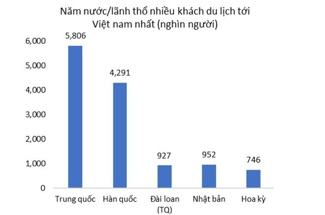 WB: Du lịch Việt Nam dự kiến tổn thất tới 1,6 tỷ USD mỗi tháng ảnh 1
