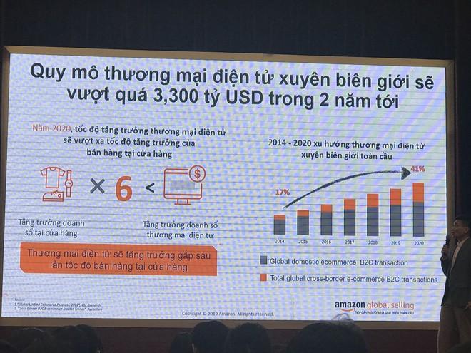 Thương mại điện tử xuyên biên giới với Amazon: Cơ hội xuất khẩu cho doanh nghiệp Việt ảnh 2