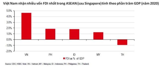 Việt Nam cần phát triển thị trường vốn để có thể duy trì mức độ tăng trưởng cao ảnh 3