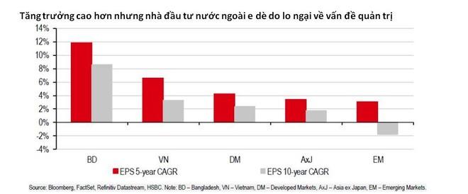 Việt Nam cần phát triển thị trường vốn để có thể duy trì mức độ tăng trưởng cao ảnh 2