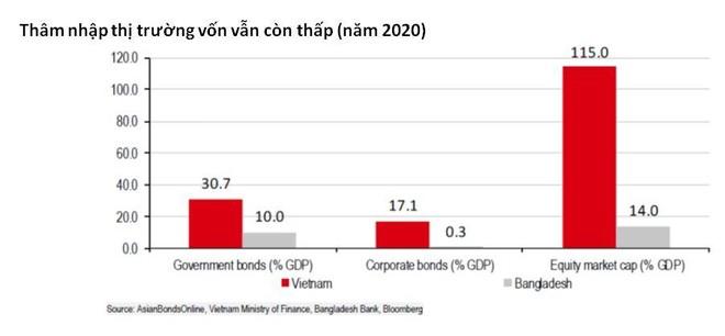Việt Nam cần phát triển thị trường vốn để có thể duy trì mức độ tăng trưởng cao ảnh 1