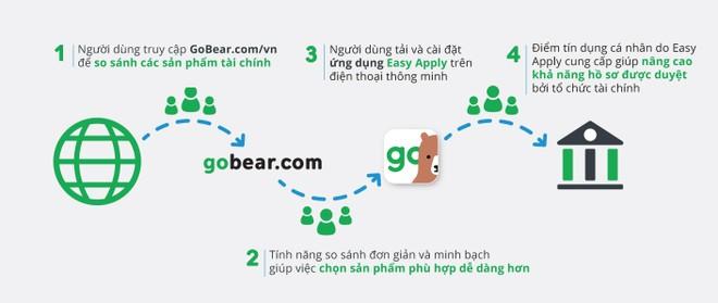 GoBear Việt Nam ra mắt ứng dụng hỗ trợ công ty tài chính