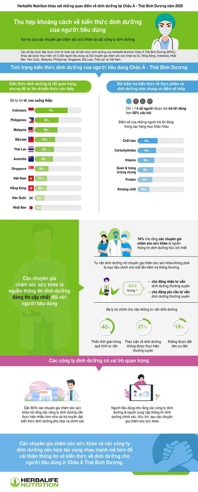 Gần 75% khách hàng cho rằng nguồn tư vấn dinh dưỡng đáng tin cậy là các chuyên gia ảnh 1