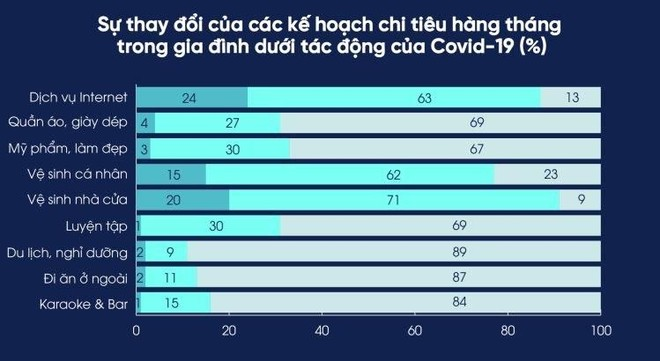 """Tăng trưởng người dùng 41%, thương mại điện tử tại Việt Nam bước vào thời kỳ """"vàng son"""" ảnh 1"""