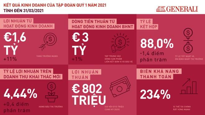 Tập đoàn Generali: Quý I/2021, lợi nhuận từ hoạt động kinh doanh đạt 1,6 tỷ Euro, tăng 11% ảnh 1