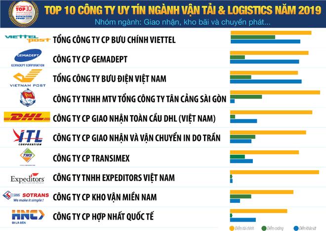 Công bố Top 10 doanh nghiệp logistic uy tín năm 2019, dự báo ngành vận tải tăng trưởng trên 10% ảnh 1