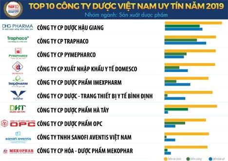 Vietnam Report công bố Sách trắng Kinh tế Việt Nam 2020 và Bảng xếp hạng VNR500 ảnh 1