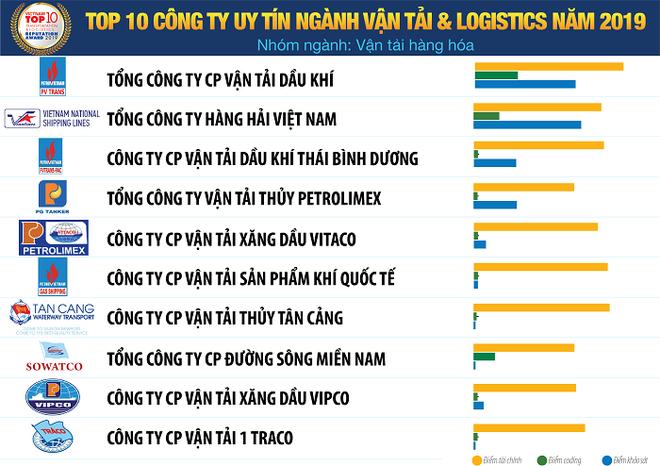Vietnam Report công bố Sách trắng Kinh tế Việt Nam 2020 và Bảng xếp hạng VNR500 ảnh 7