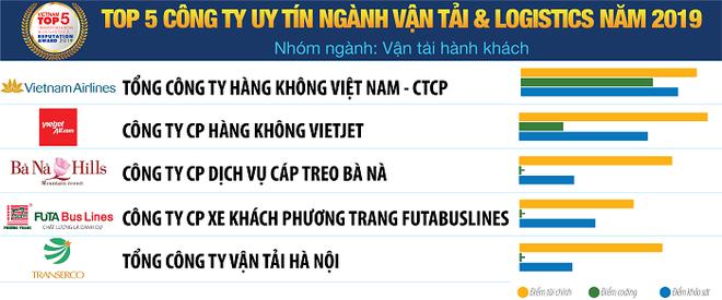 Vietnam Report công bố Sách trắng Kinh tế Việt Nam 2020 và Bảng xếp hạng VNR500 ảnh 8