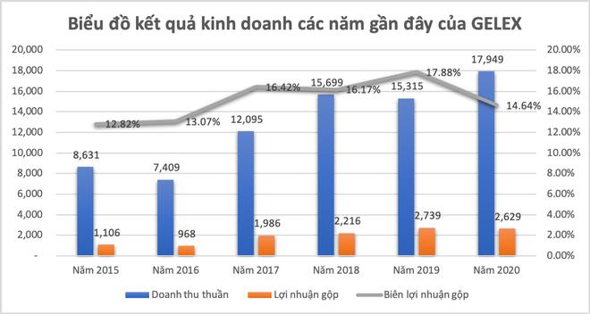Gelex báo lãi 1.190 tỷ đồng năm 2020, vượt 61% kế hoạch được giao ảnh 2