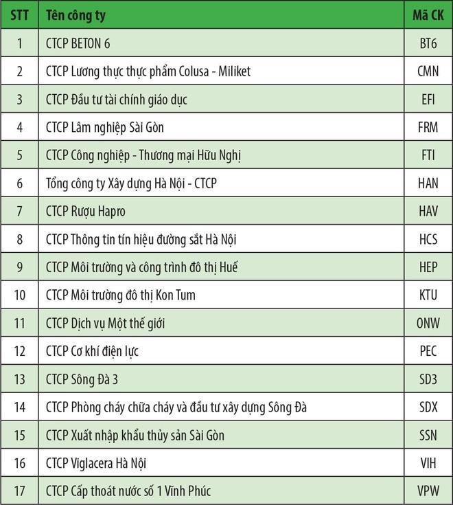 HNX tạm dừng giao dịch 17 cổ phiếu trên UPCoM ảnh 1
