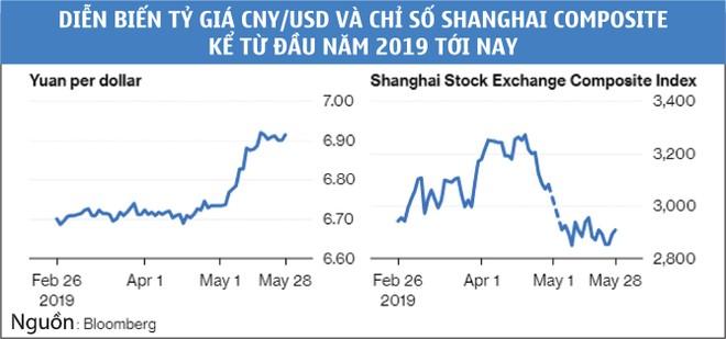 """Các thị trường mới nổi cùng chung """"nỗi đau"""" với Trung Quốc ảnh 1"""