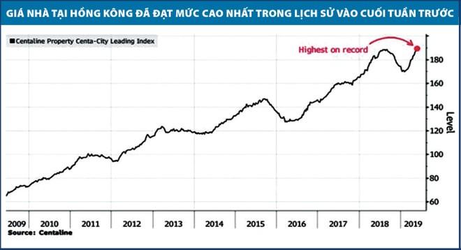 Chiến tranh thương mại Mỹ - Trung có thể làm vỡ bong bóng bất động sản Hồng Kông ảnh 1