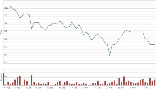 Heineken bán 5 triệu cổ phiếu Sabeco, không còn là cổ đông lớn ảnh 1