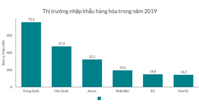 37 mặt hàng nhập khẩu trên 1 tỷ USD năm 2019, có 4 mặt hàng nhập trên 10 tỷ USD ảnh 1