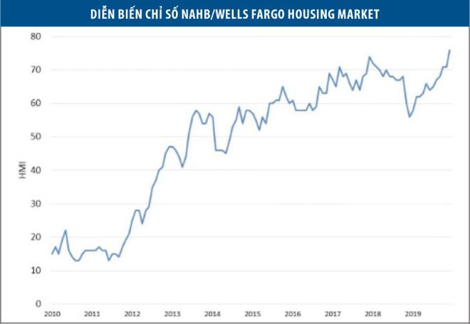 Bất động sản Mỹ 2020: Tăng trưởng giá nhà chậm lại ảnh 1
