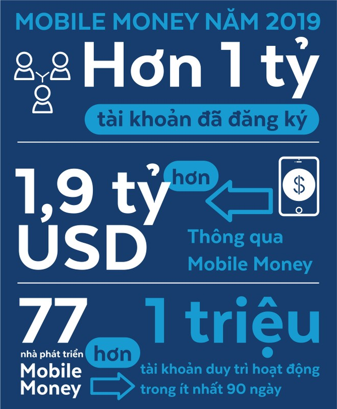 Kích hoạt nhanh Mobile Money ảnh 1