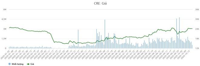Cen Land (CRE): Kết quả kinh doanh quý III, duy trì tăng trưởng trong đại dịch Covid-19 ảnh 1