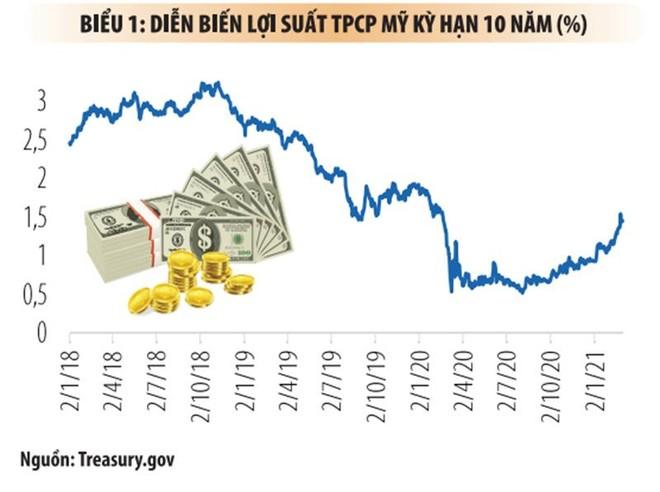 Lợi suất trái phiếu chính phủ Mỹ tăng: Bốn tác động tới thị trường Việt Nam ảnh 1
