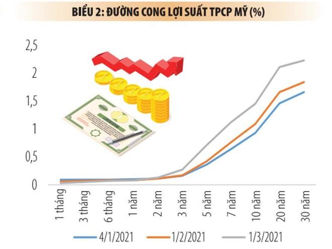 Lợi suất trái phiếu chính phủ Mỹ tăng: Bốn tác động tới thị trường Việt Nam ảnh 2