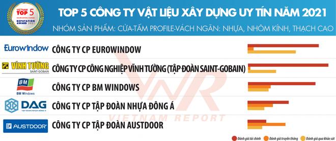 Thanh Profile uPVC - DAG Sản phẩm uy tín của người Việt ảnh 1