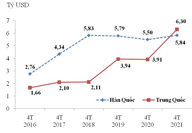 Trung Quốc là thị trường cung cấp máy vi tính, điện tử, linh kiện lớn nhất cho Việt Nam ảnh 1