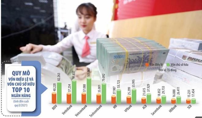 Thứ hạng về vốn điều lệ, vốn chủ sở hữu trong hệ thống ngân hàng còn thay đổi nếu một loạt nhà băng thực hiện thành công kế hoạch tăng vốn, tăng lợi nhuận năm 2021. Ảnh: Đức Thanh; Đồ họa: Đan Nguyễn
