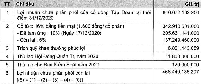 KIDO (KDC) lên kế hoạch doanh thu 11.500 tỷ đồng, lợi nhuận trước thuế 800 tỷ đồng ảnh 1