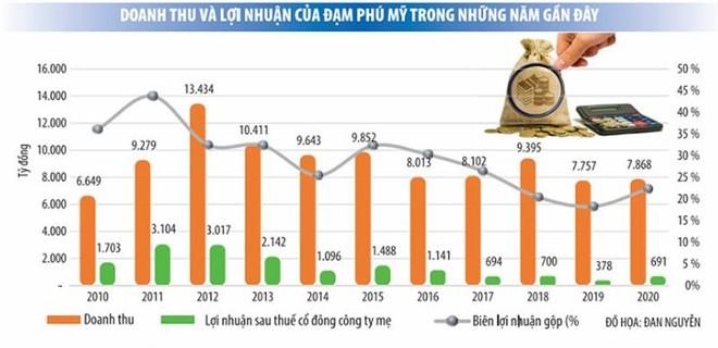 Đạm Phú Mỹ thận trọng trước xu hướng tăng giá khí ảnh 1